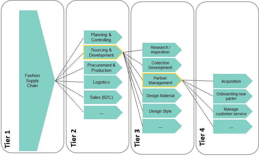 An example of 4-tiers schema of business processes (source GCS Consulting) /moda-ml/images/EBIZForum2.png
