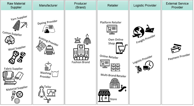 The actors (or functions) of the Fashion sector (source GCS Consulting) /moda-ml/images/EBIZForum3.png