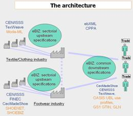 The domain of the architecture according to eBIZ-TCF