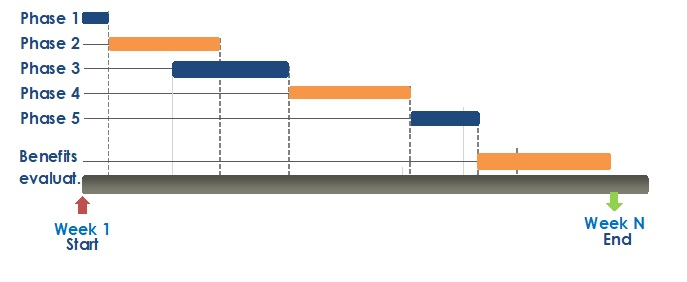 Reference timeline for the implementation model