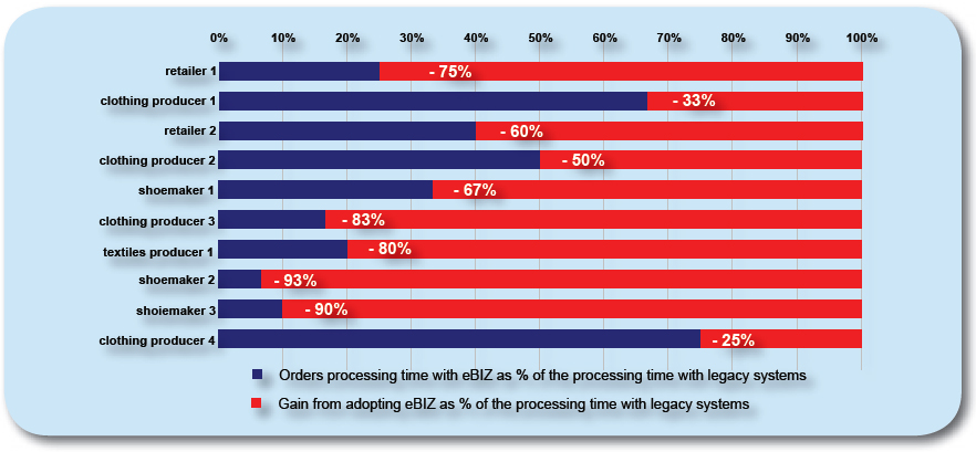 Gains in order processing time from adopting eBIZ in a sample of pilots participants