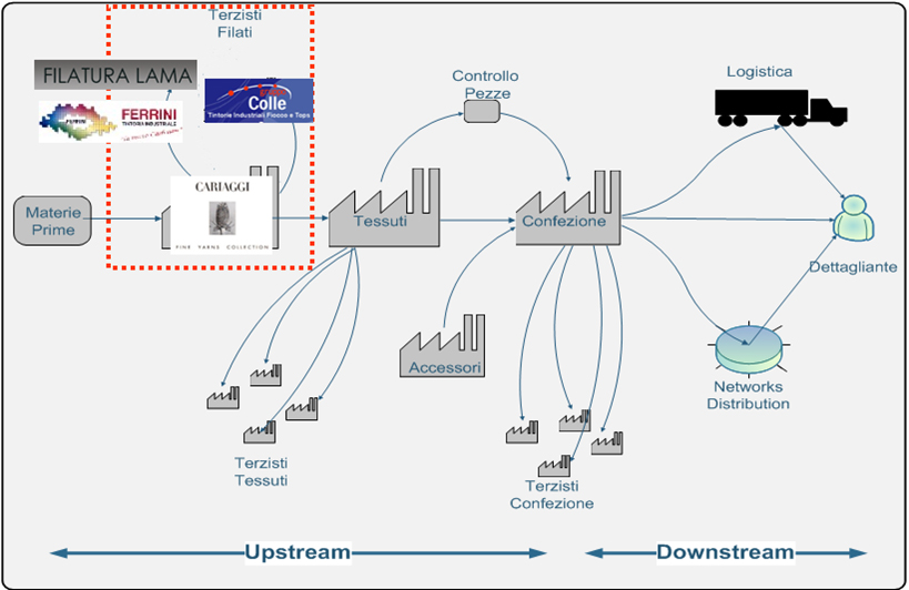 the pilot workflow: e-business network set up and the documents exchanged